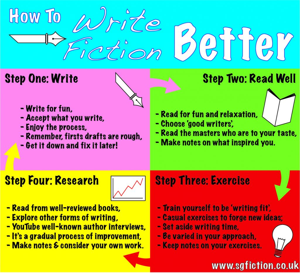 write fiction better infographic