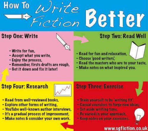 write better creative writing blog